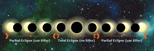 The phases of the total solar eclipse.